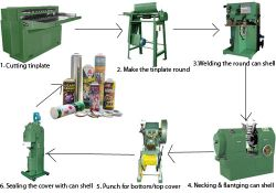 Aerosol Paint Color Spray Tin Can Making Machine